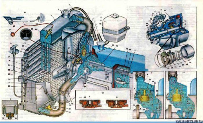 Система охлаждения уаз 3303